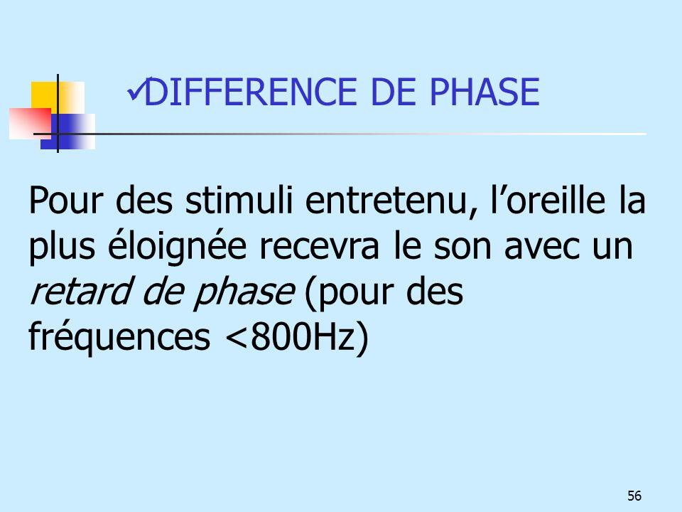 DIFFERENCE DE PHASE Pour des stimuli entretenu, l'oreille la plus éloignée recevra le son avec un retard de phase (pour des fréquences <800Hz)