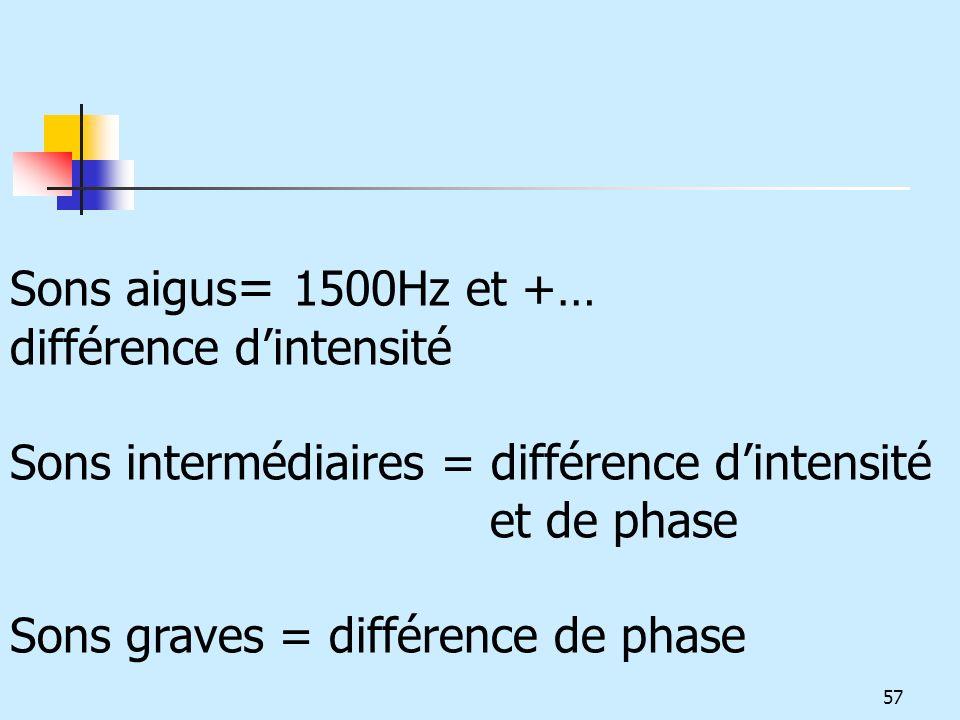 Sons aigus= 1500Hz et +… différence d'intensité. Sons intermédiaires = différence d'intensité et de phase.