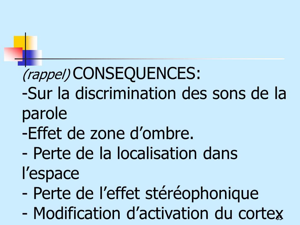 Sur la discrimination des sons de la parole Effet de zone d'ombre.