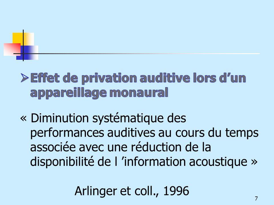 Effet de privation auditive lors d'un appareillage monaural