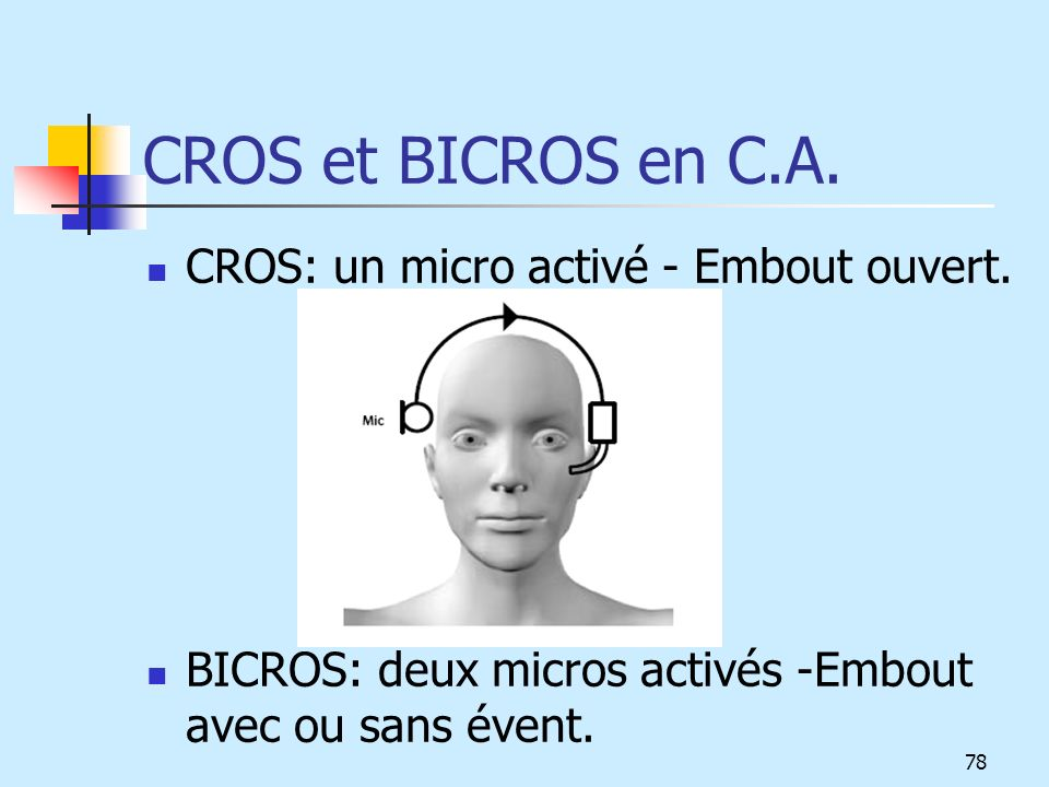 CROS et BICROS en C.A. CROS: un micro activé - Embout ouvert.