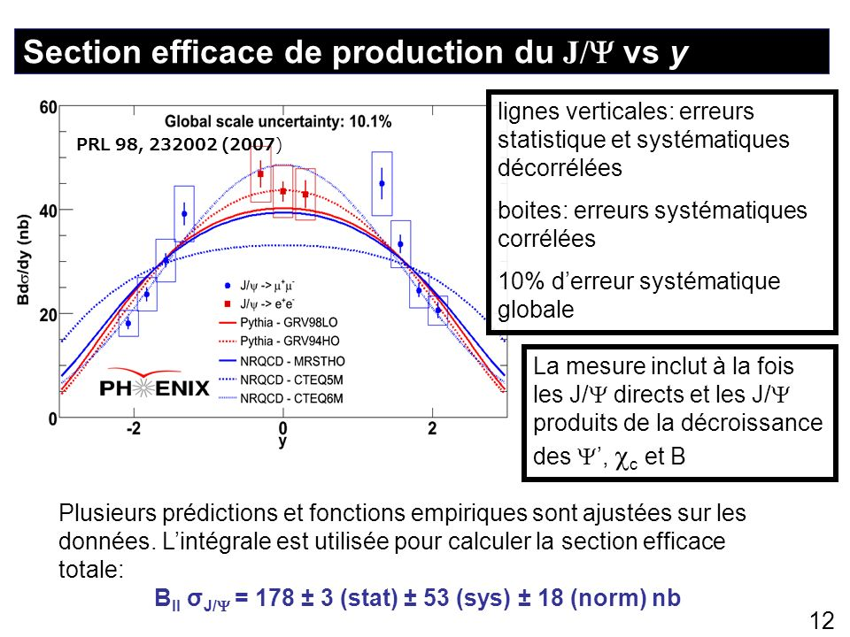 Section efficace de production du J/ vs y