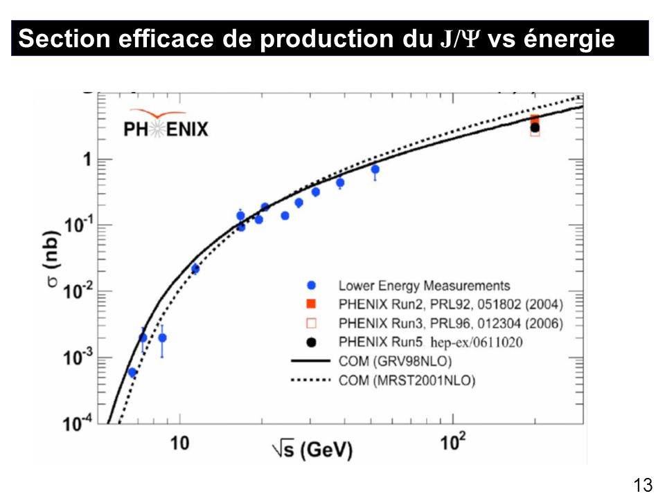 Section efficace de production du J/ vs énergie
