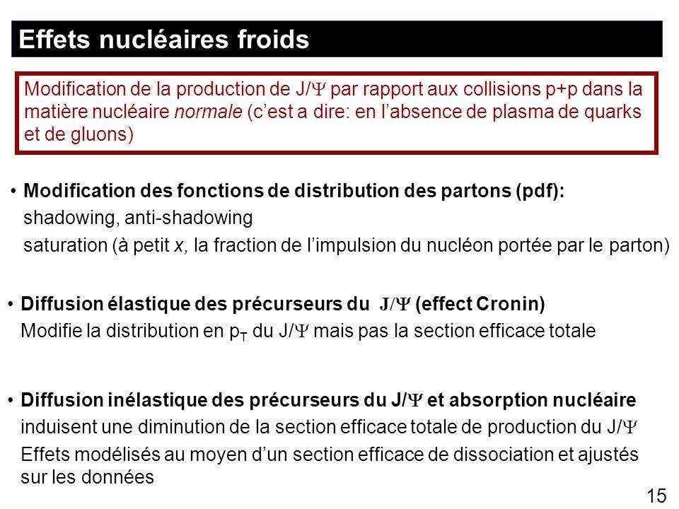 Effets nucléaires froids