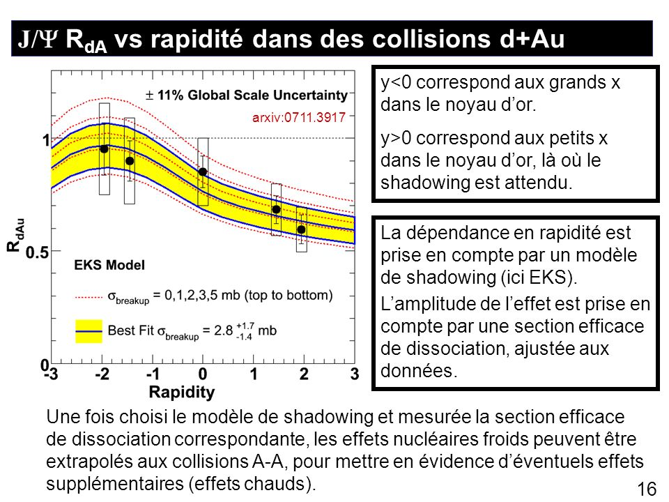 J/ RdA vs rapidité dans des collisions d+Au