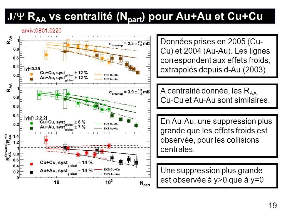 J/ RAA vs centralité (Npart) pour Au+Au et Cu+Cu