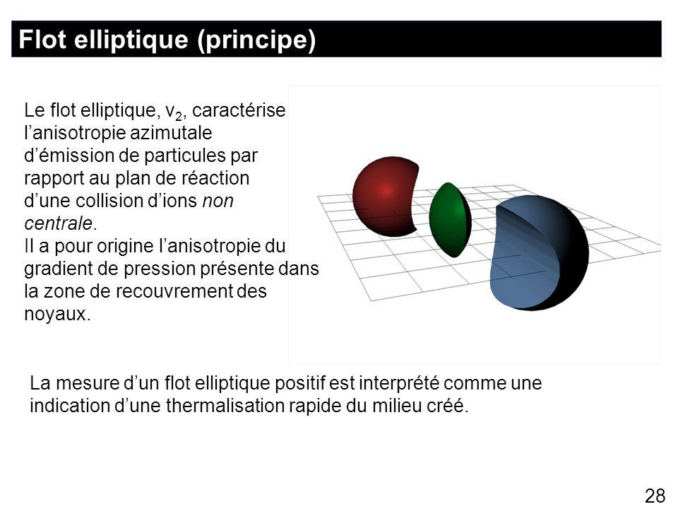 Flot elliptique (principe)