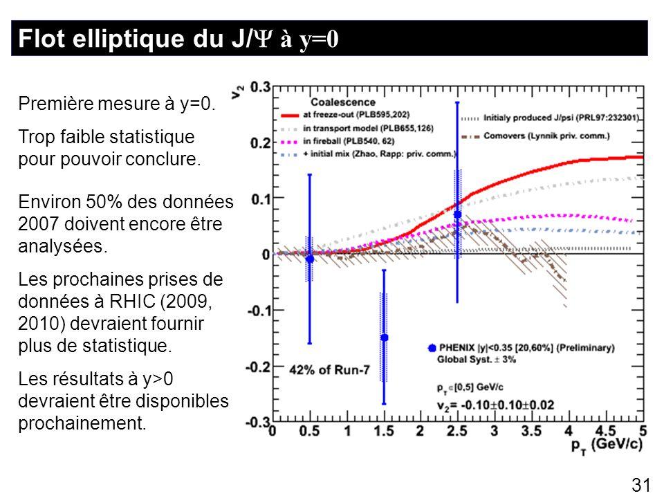 Flot elliptique du J/ à y=0