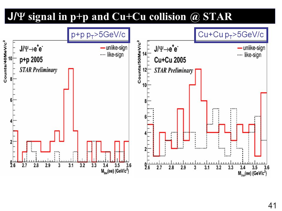 J/ signal in p+p and Cu+Cu collision @ STAR