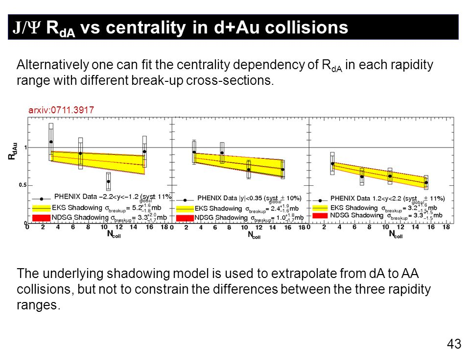J/ RdA vs centrality in d+Au collisions