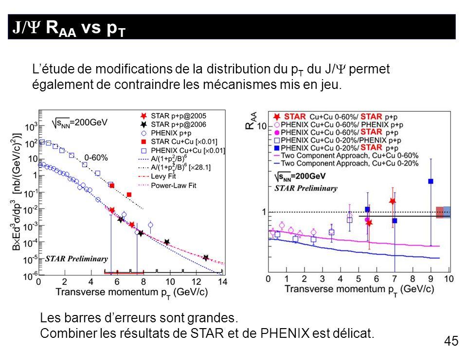 J/ RAA vs pT L'étude de modifications de la distribution du pT du J/ permet également de contraindre les mécanismes mis en jeu.