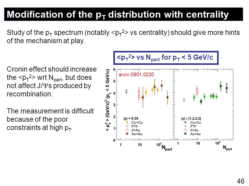 Modification of the pT distribution with centrality
