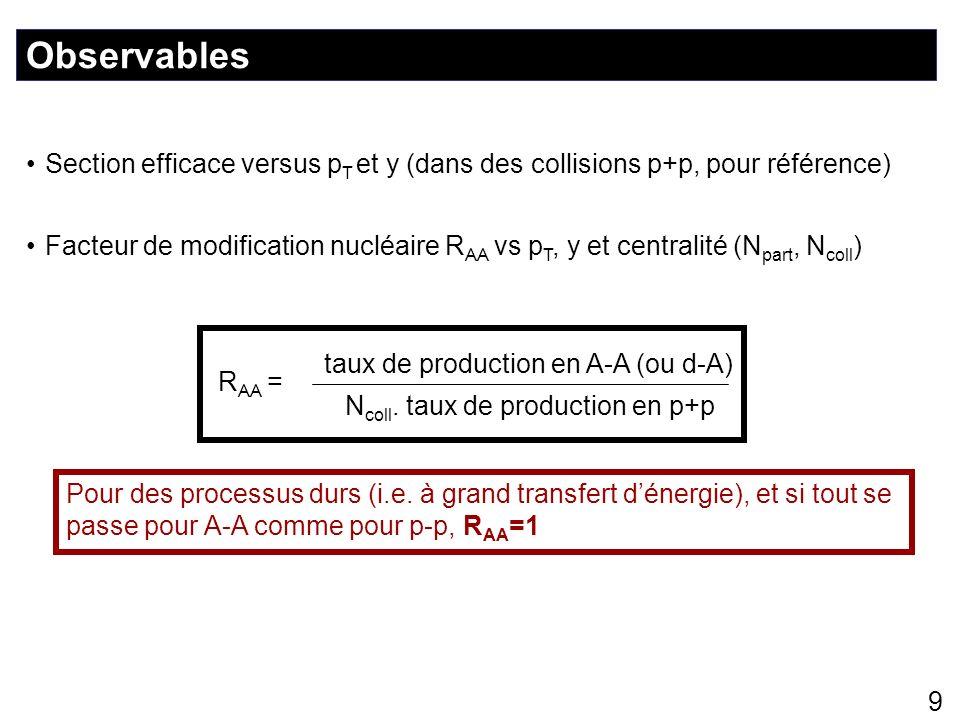 Observables Section efficace versus pT et y (dans des collisions p+p, pour référence)