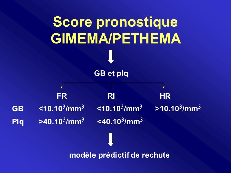 Score pronostique GIMEMA/PETHEMA