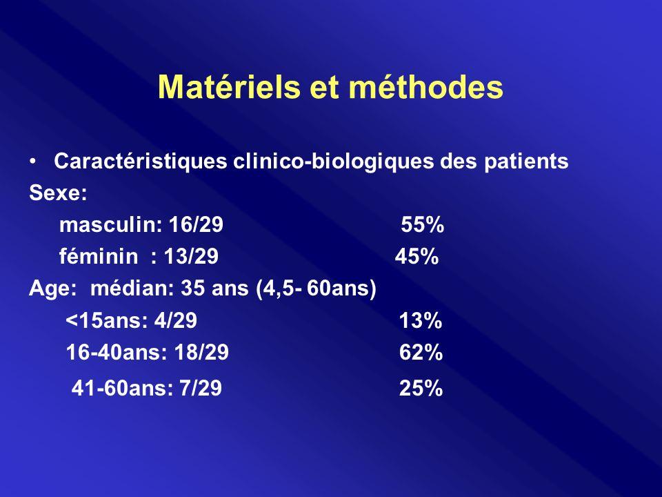 Matériels et méthodes Caractéristiques clinico-biologiques des patients. Sexe: masculin: 16/29 55%