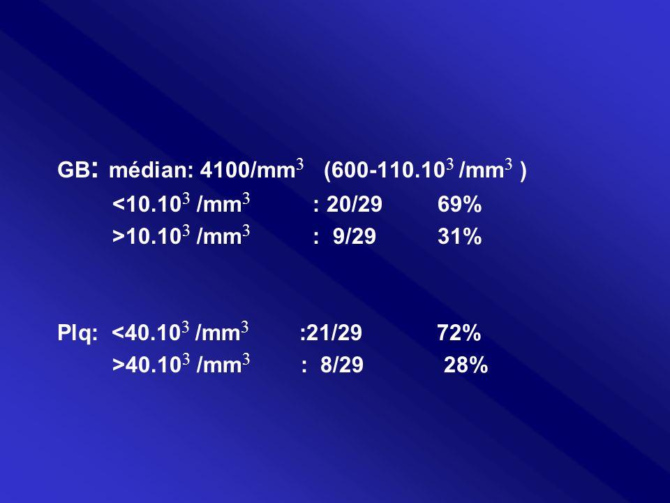 GB: médian: 4100/mm3 (600-110.103 /mm3 ) <10.103 /mm3 : 20/29 69% >10.103 /mm3 : 9/29 31%