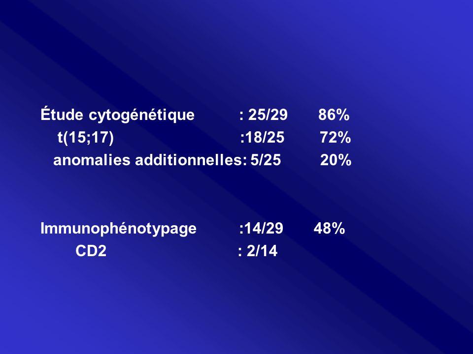 Étude cytogénétique : 25/29 86%