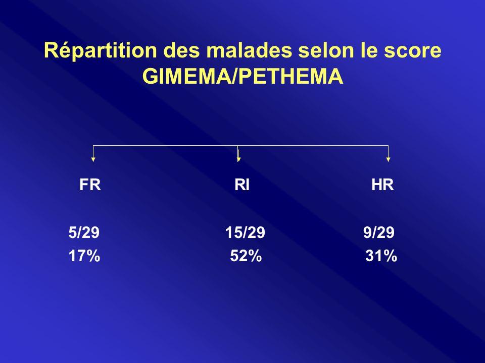 Répartition des malades selon le score GIMEMA/PETHEMA