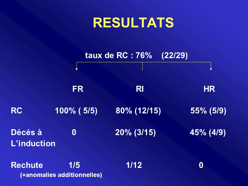 RESULTATS taux de RC : 76% (22/29) FR RI HR