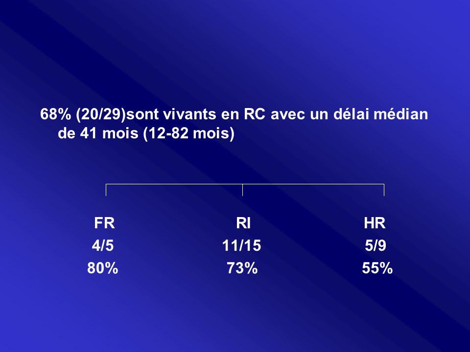 68% (20/29)sont vivants en RC avec un délai médian de 41 mois (12-82 mois)