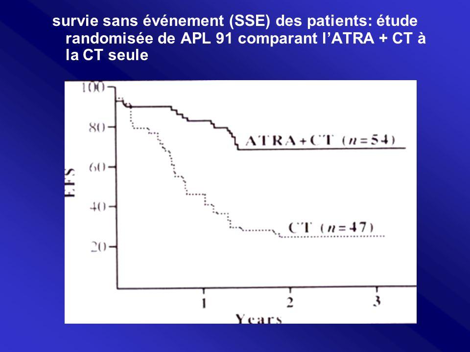 survie sans événement (SSE) des patients: étude randomisée de APL 91 comparant l'ATRA + CT à la CT seule