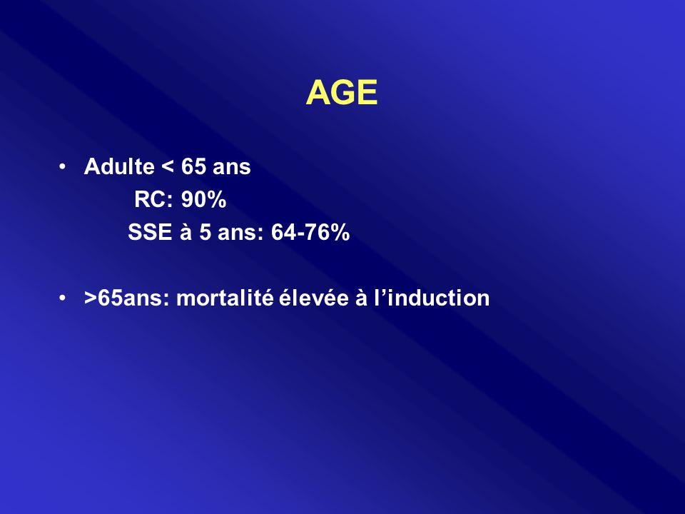 AGE Adulte < 65 ans RC: 90% SSE à 5 ans: 64-76%