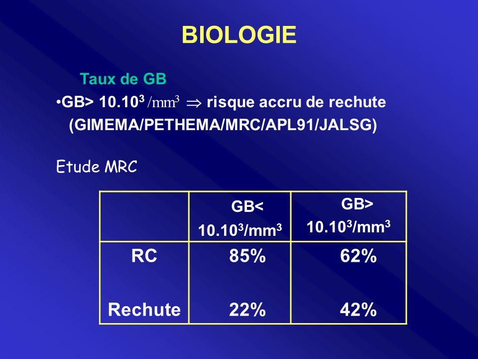 BIOLOGIE GB< RC Rechute 85% 22% 62% 42% Taux de GB