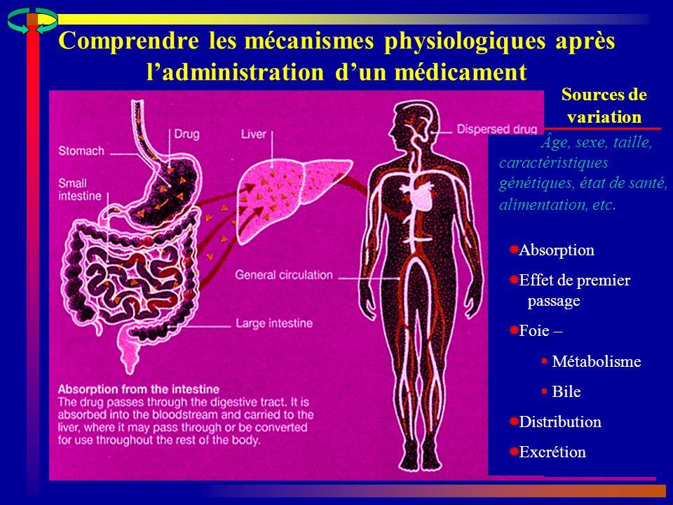 Comprendre les mécanismes physiologiques après l'administration d'un médicament