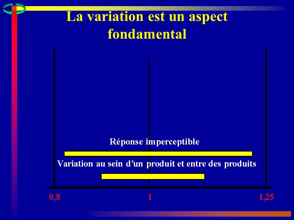 La variation est un aspect fondamental