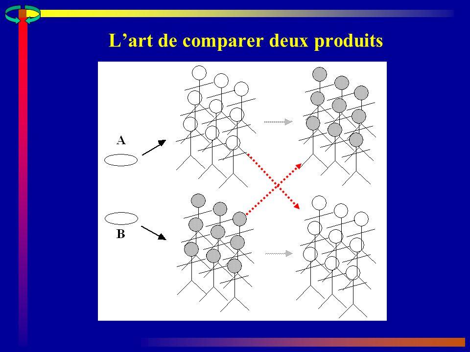 L'art de comparer deux produits