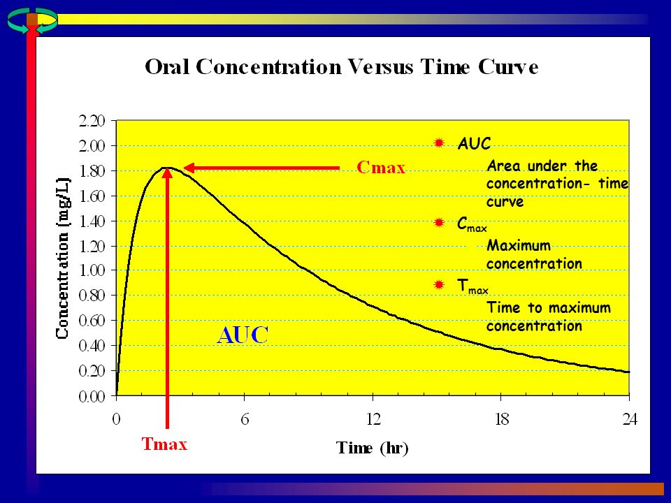 AUC Cmax Tmax Area under the concentration- time curve