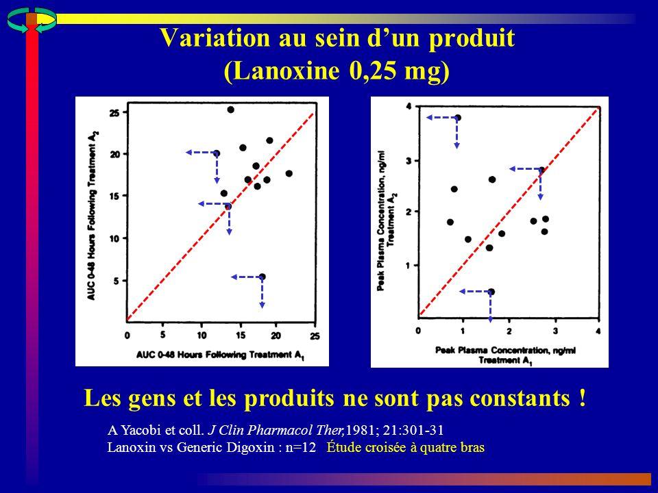 Variation au sein d'un produit (Lanoxine 0,25 mg)