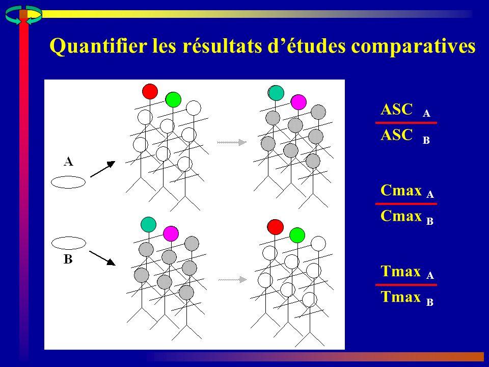 Quantifier les résultats d'études comparatives