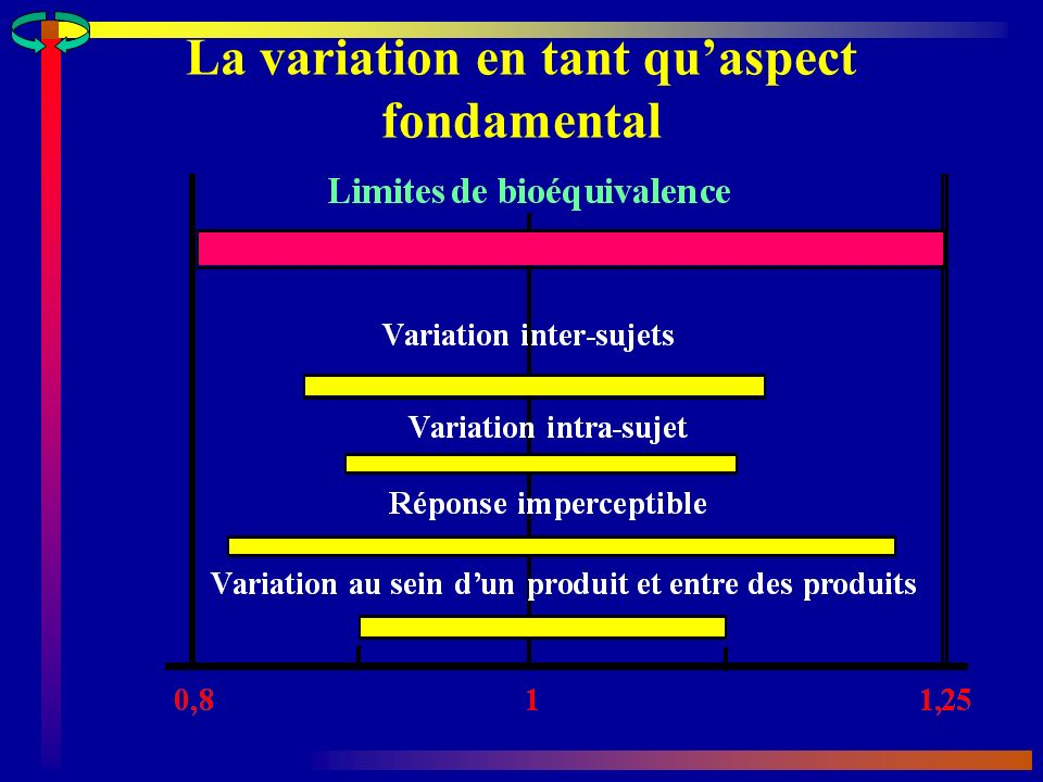 La variation en tant qu'aspect fondamental