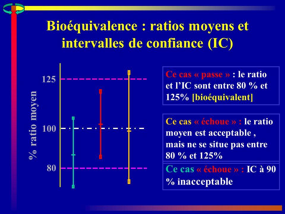 Bioéquivalence : ratios moyens et intervalles de confiance (IC)