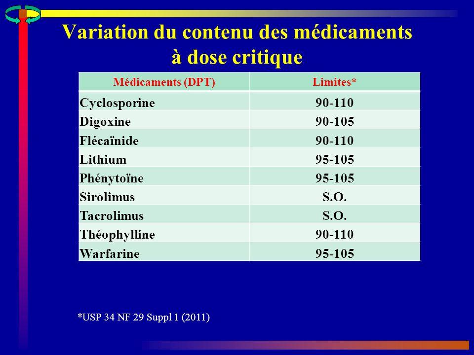 Variation du contenu des médicaments à dose critique