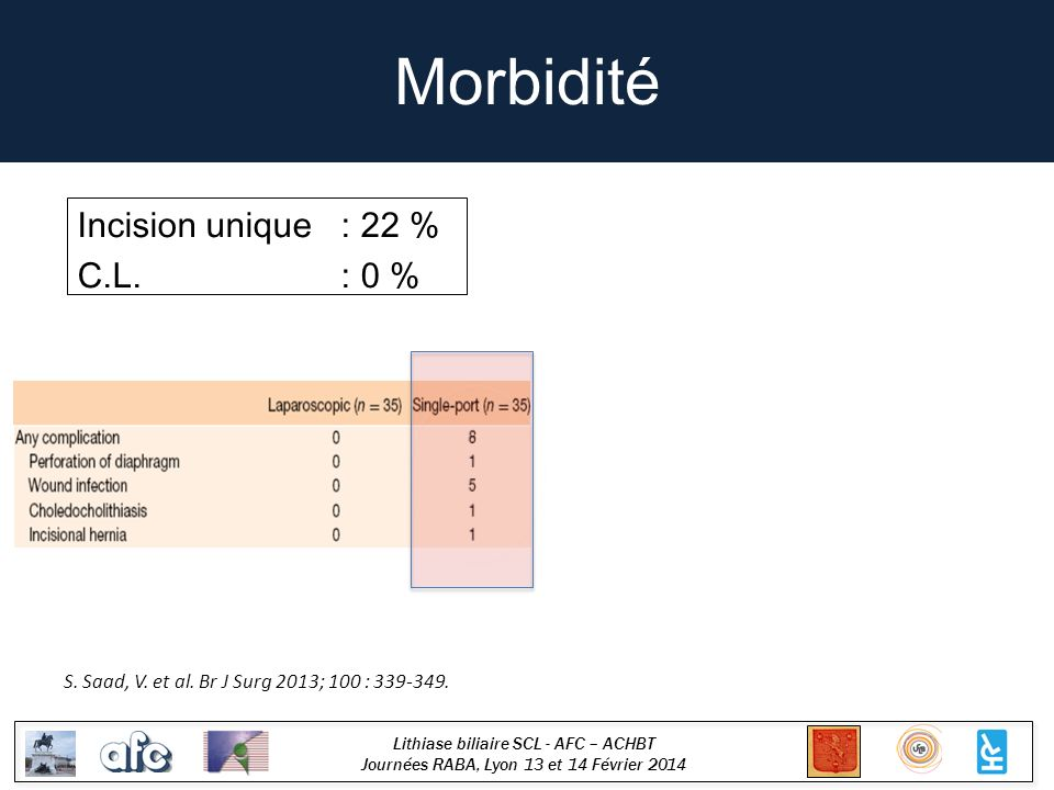 Morbidité Incision unique : 22 % C.L. : 0 %
