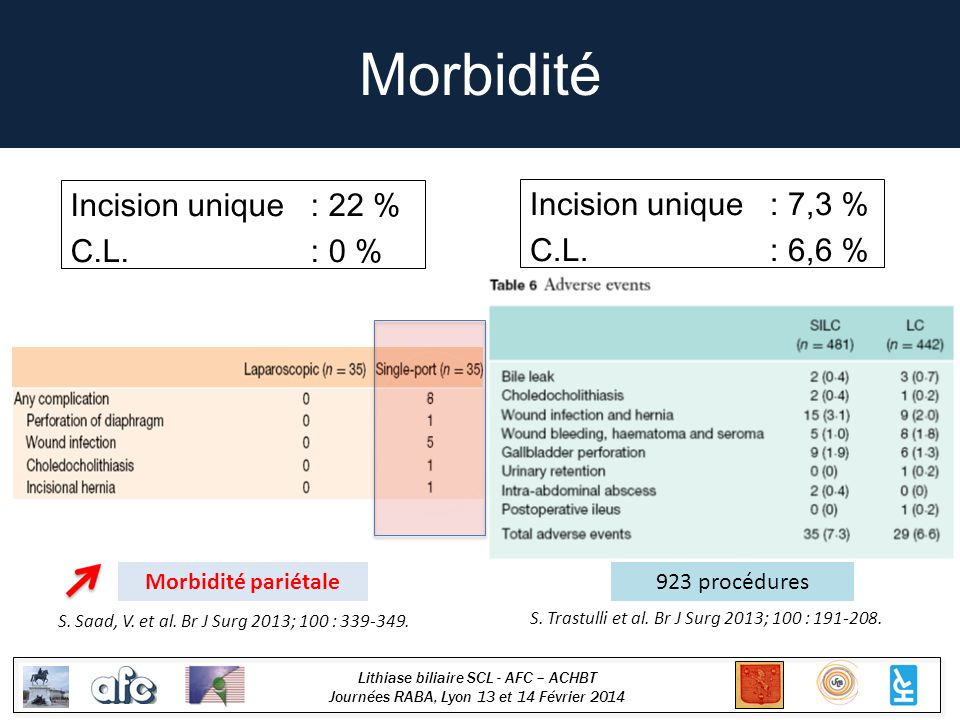 Morbidité Incision unique : 22 % Incision unique : 7,3 % C.L. : 6,6 %