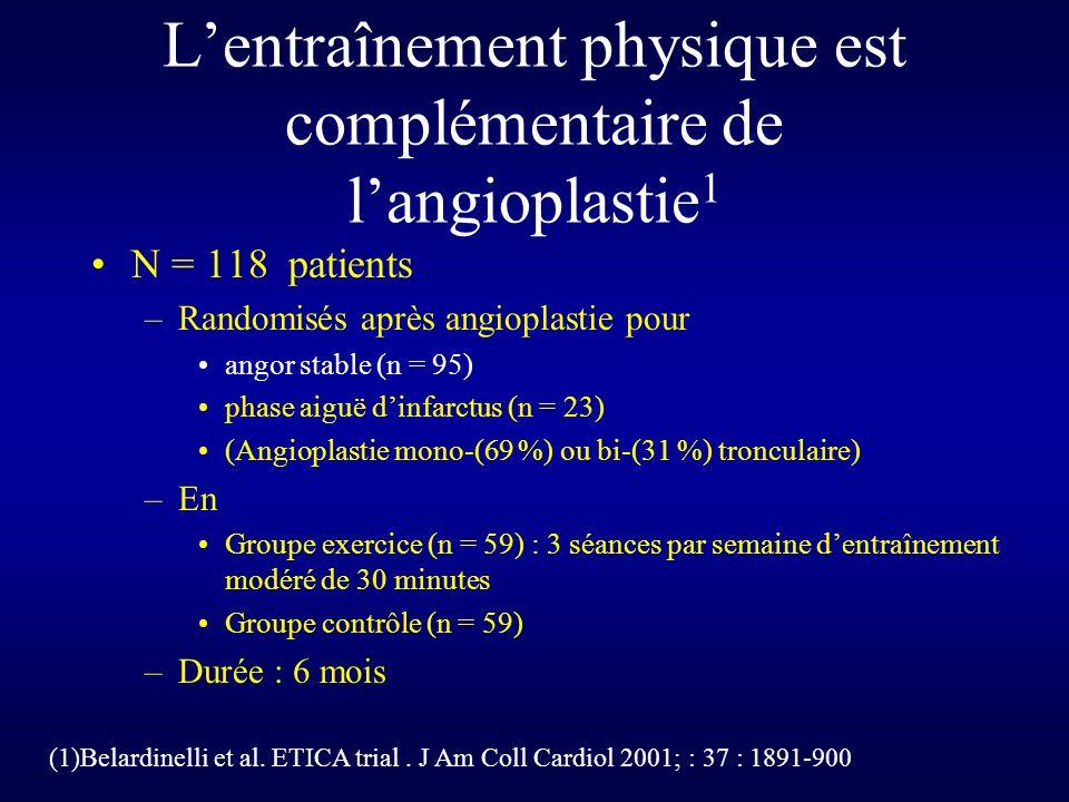 L'entraînement physique est complémentaire de l'angioplastie1