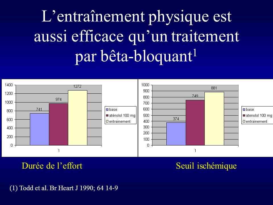 L'entraînement physique est aussi efficace qu'un traitement par bêta-bloquant1
