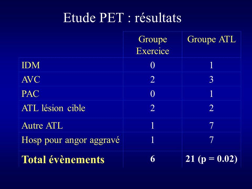 Etude PET : résultats Total évènements Groupe Exercice Groupe ATL IDM