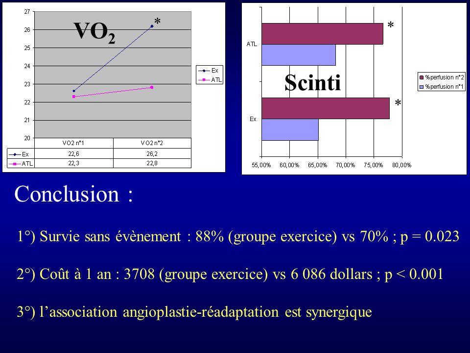 VO2 Scinti Conclusion : * * *