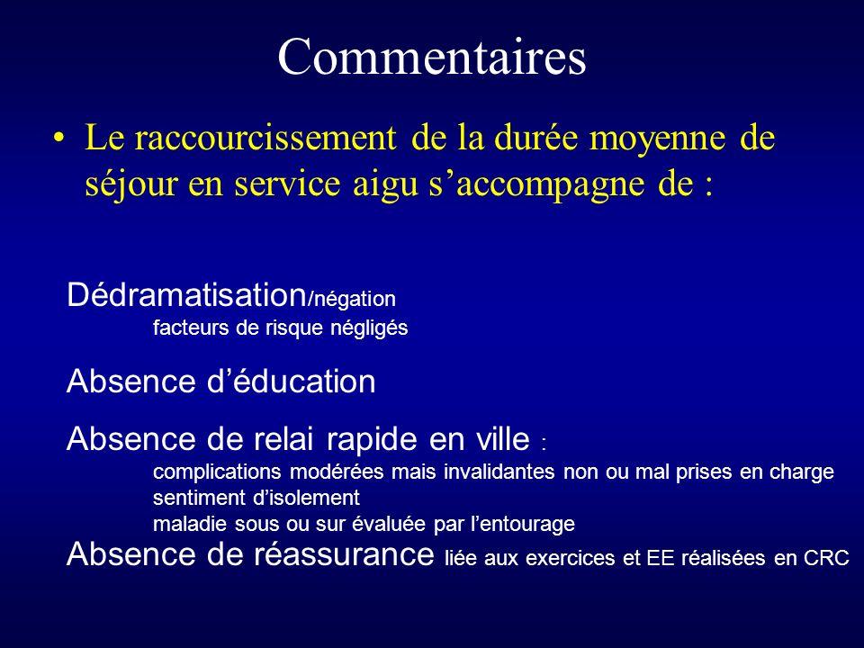 Commentaires Le raccourcissement de la durée moyenne de séjour en service aigu s'accompagne de : Dédramatisation/négation.
