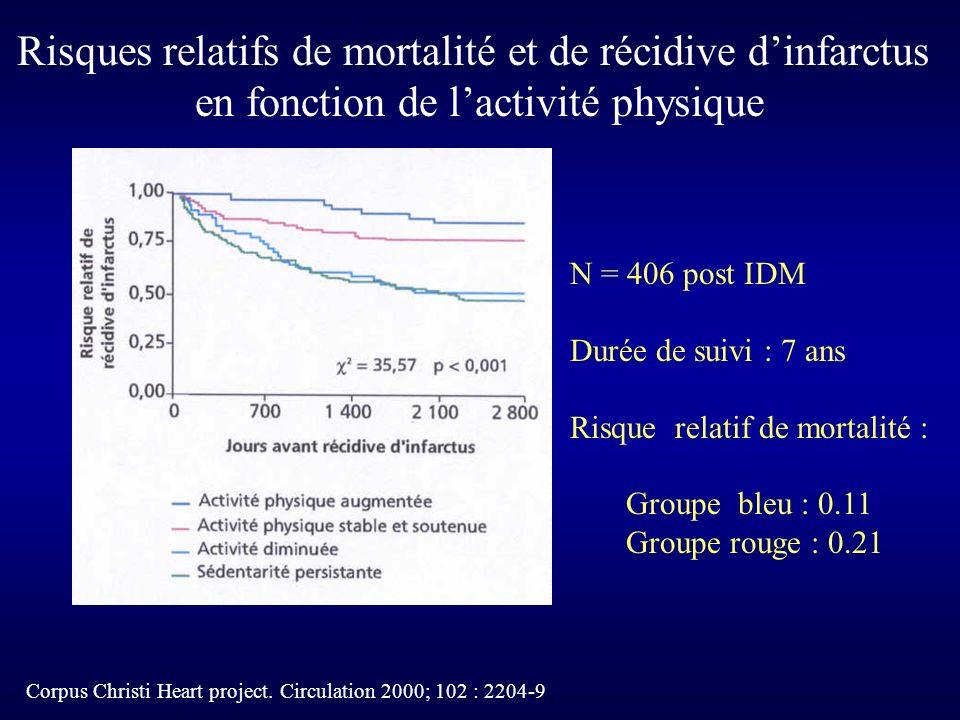 Risques relatifs de mortalité et de récidive d'infarctus