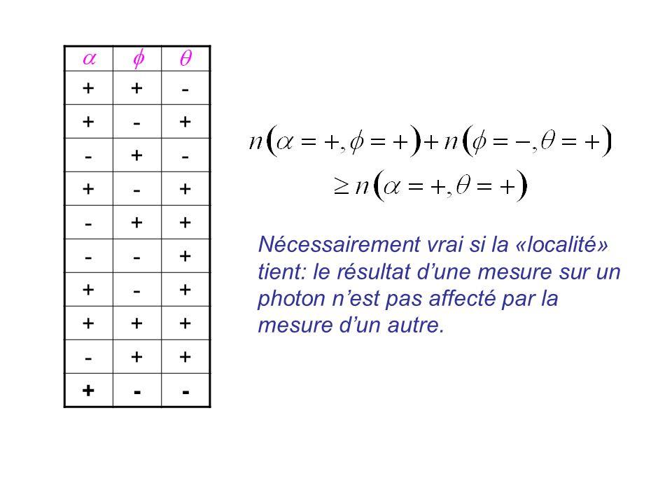 + - Nécessairement vrai si la «localité» tient: le résultat d'une mesure sur un photon n'est pas affecté par la mesure d'un autre.