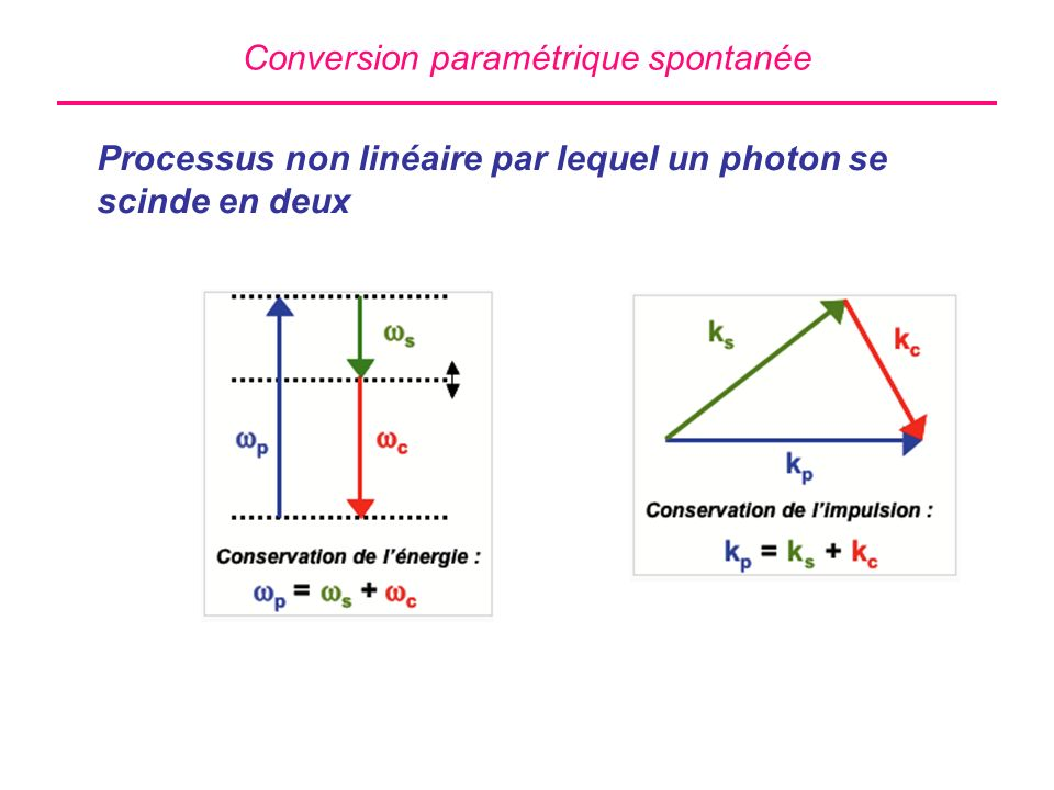 Conversion paramétrique spontanée