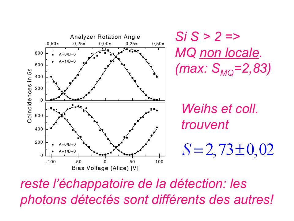 Si S > 2 => MQ non locale. (max: SMQ=2,83) Weihs et coll. trouvent. reste l'échappatoire de la détection: les.