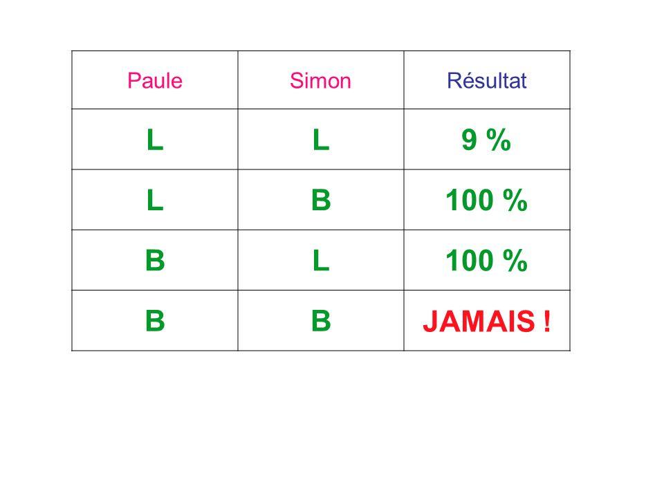 Paule Simon Résultat L 9 % B 100 % JAMAIS !