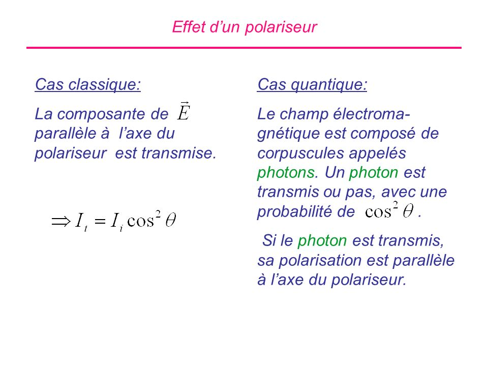 Effet d'un polariseur Cas classique: La composante de parallèle à l'axe du polariseur est transmise.
