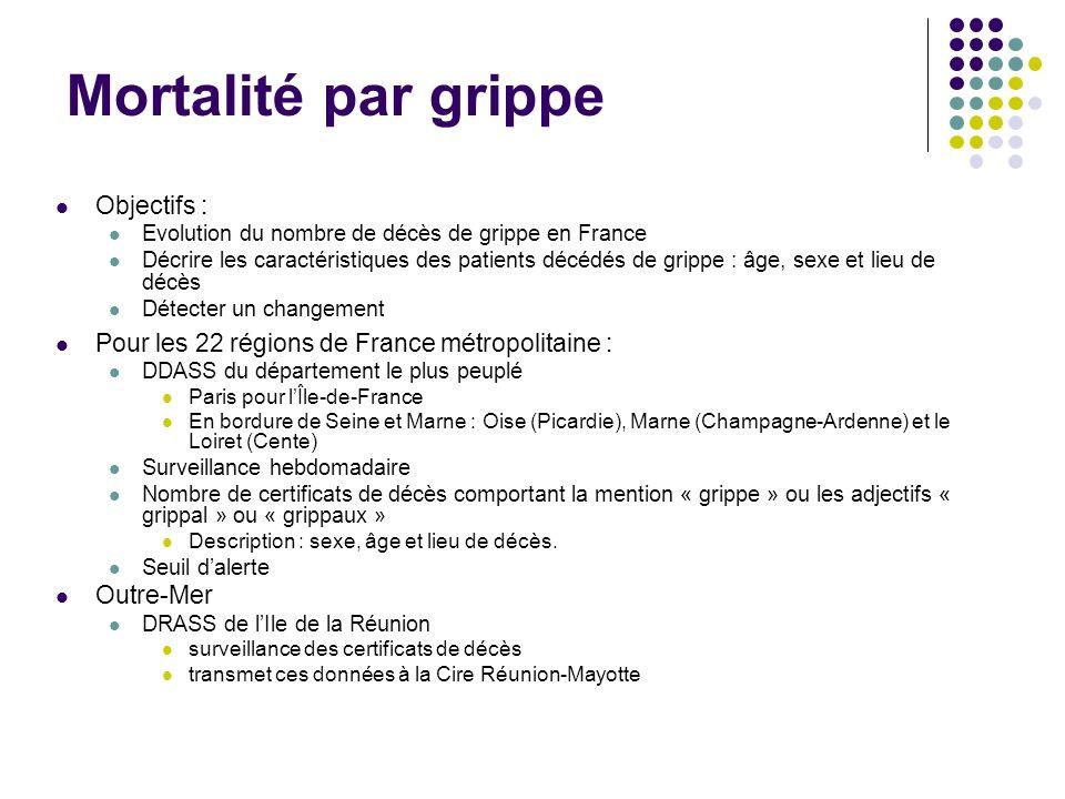 Mortalité par grippe Objectifs :